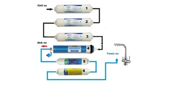 NCSHZ-250PM-6-Aşamalı-mineral-filtreli-kabinli-su-arıtma-cihazı-ters-osmoz-filtreleri.j