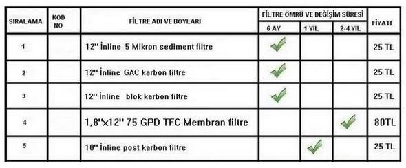 NCS EW-500 Su-arıtma-cihazı-FİLTRE-ÖMRÜ-VE-FİYATLARI-2