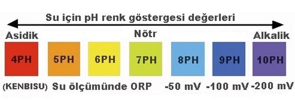 ORP Filtre ile su testleri