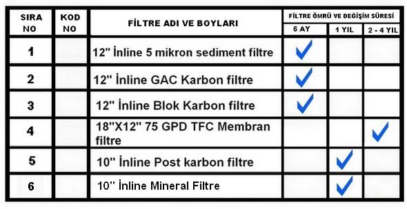 NCS-EW-500 PM sU ARITMA FİLTRE ÖMRÜ VE DEĞİŞİMİ
