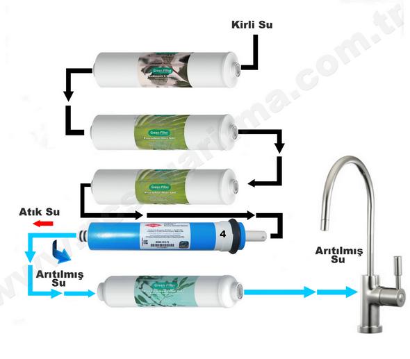NCS Pink Sapphire su arıtma cihazı- filtre şema yazılı