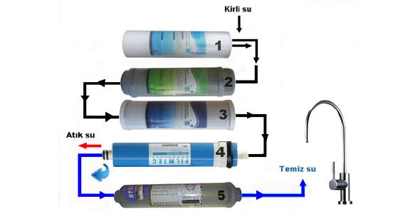 NCS OCN-103 ayaklı su arıtma cihazı 5 aşamalı filtreleri
