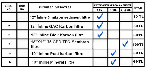 NCS Smart RO Su-arıtma-cihazı-FİLTRE-ÖMRÜ-VE-FİYATLARI-2